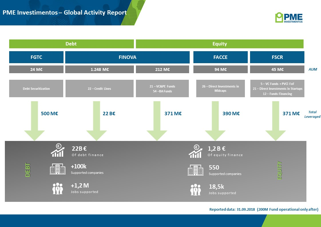 Almost 30 years of activity and over 23€ billion supporting portuguese companies